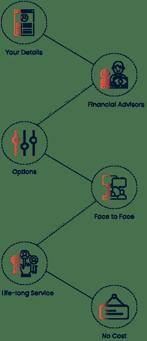 CAFS Work Flow